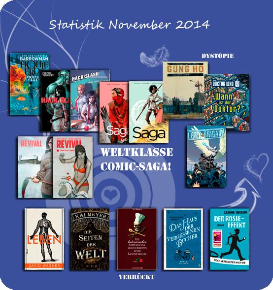 Statistik November 2014, Lesestatistik