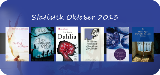 Lesestatistik Oktober 2013