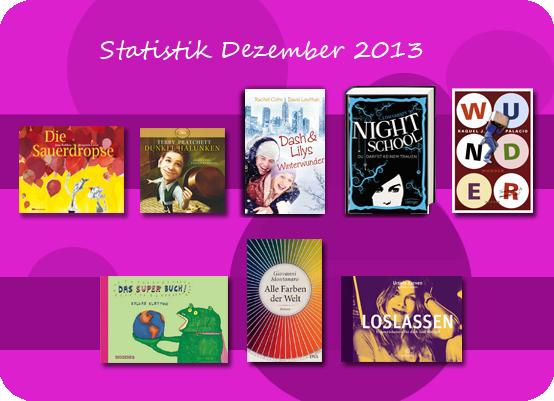 Lesestatistik Dezember 2013