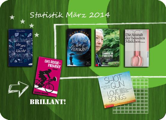 Lesestatistik März 2014
